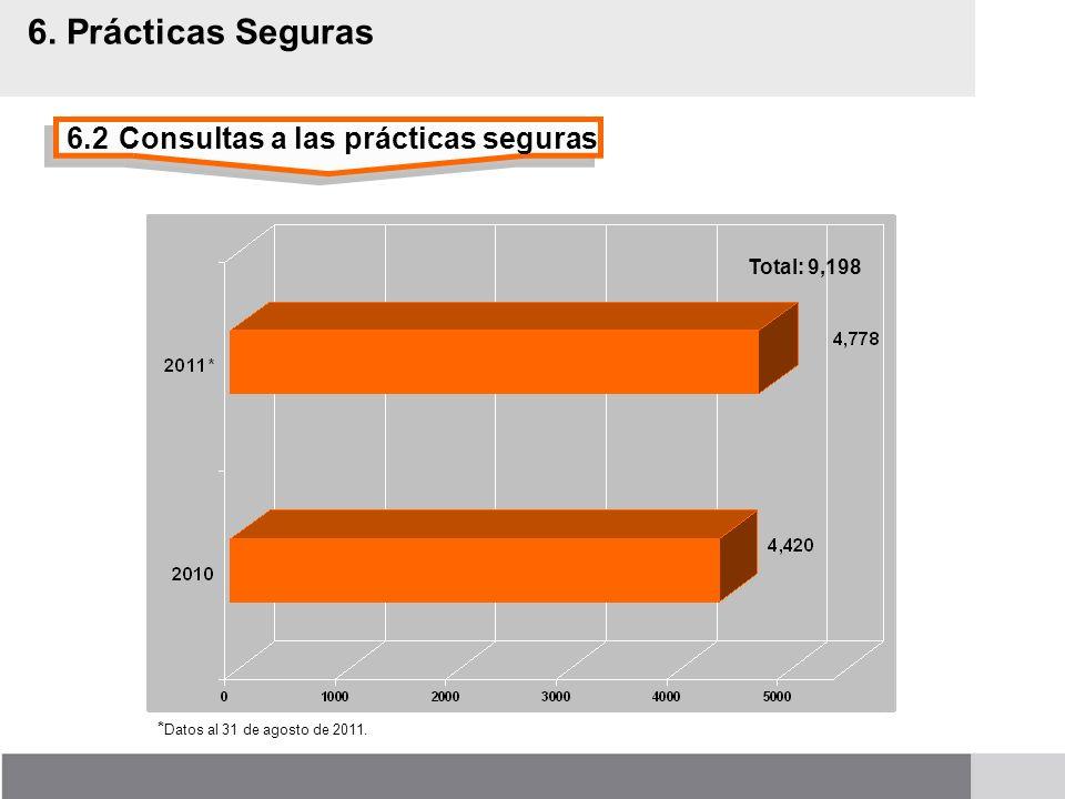 6.2Consultas a las prácticas seguras 6. Prácticas Seguras Total: 9,198 * Datos al 31 de agosto de 2011.