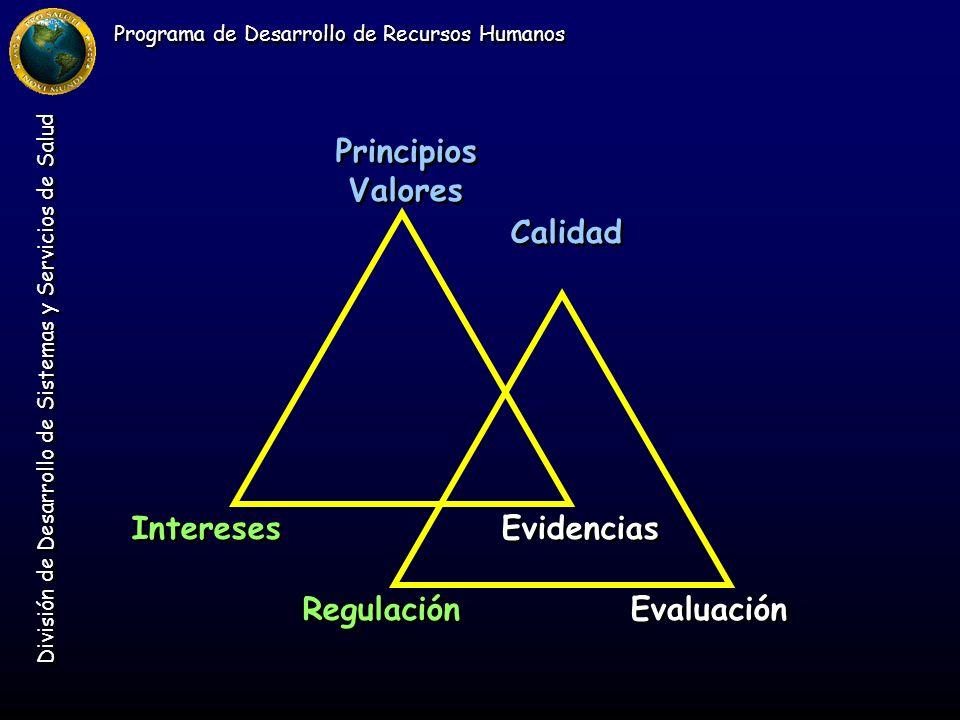 Programa de Desarrollo de Recursos Humanos División de Desarrollo de Sistemas y Servicios de Salud Principios Valores Intereses Evidencias Calidad Reg