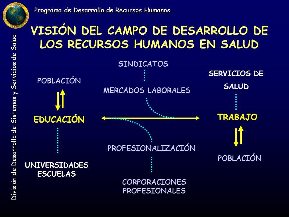 Programa de Desarrollo de Recursos Humanos División de Desarrollo de Sistemas y Servicios de Salud VISIÓN DEL CAMPO DE DESARROLLO DE LOS RECURSOS HUMANOS EN SALUD 2 SINDICATOS MERCADOS LABORALES SERVICIOS DE SALUD EDUCACIÓN TRABAJO PROFESIONALIZACIÓN UNIVERSIDADES ESCUELAS CORPORACIONES PROFESIONALES R R R R