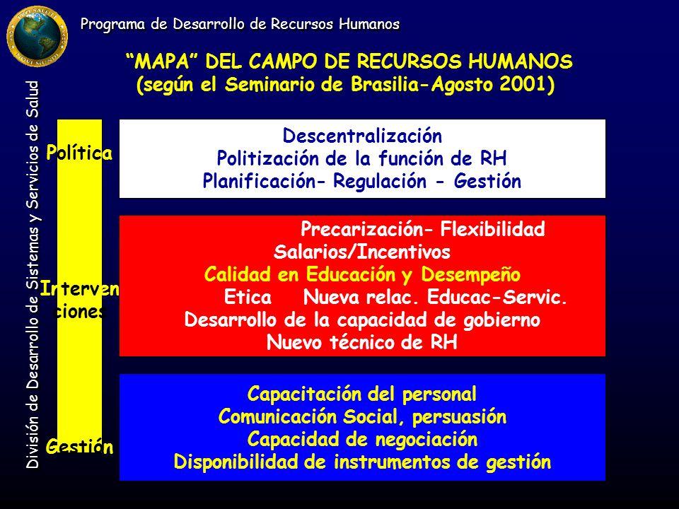 Programa de Desarrollo de Recursos Humanos División de Desarrollo de Sistemas y Servicios de Salud Política Interven ciones Gestión MAPA DEL CAMPO DE