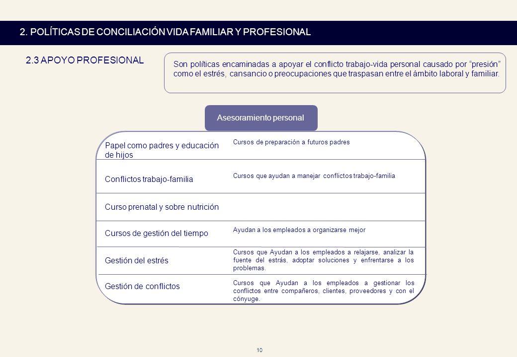 10 2. POLÍTICAS DE CONCILIACIÓN VIDA FAMILIAR Y PROFESIONAL 2.3 APOYO PROFESIONAL Asesoramiento personal Papel como padres y educación de hijos Cursos