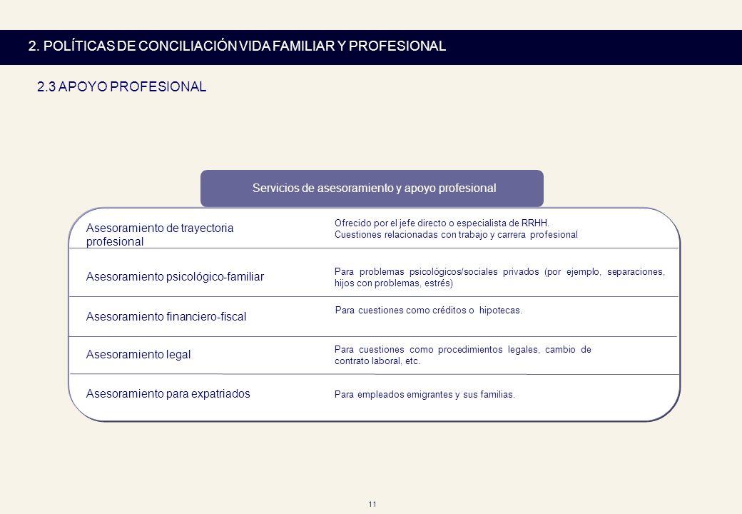 11 2. POLÍTICAS DE CONCILIACIÓN VIDA FAMILIAR Y PROFESIONAL 2.3 APOYO PROFESIONAL Servicios de asesoramiento y apoyo profesional Asesoramiento de tray