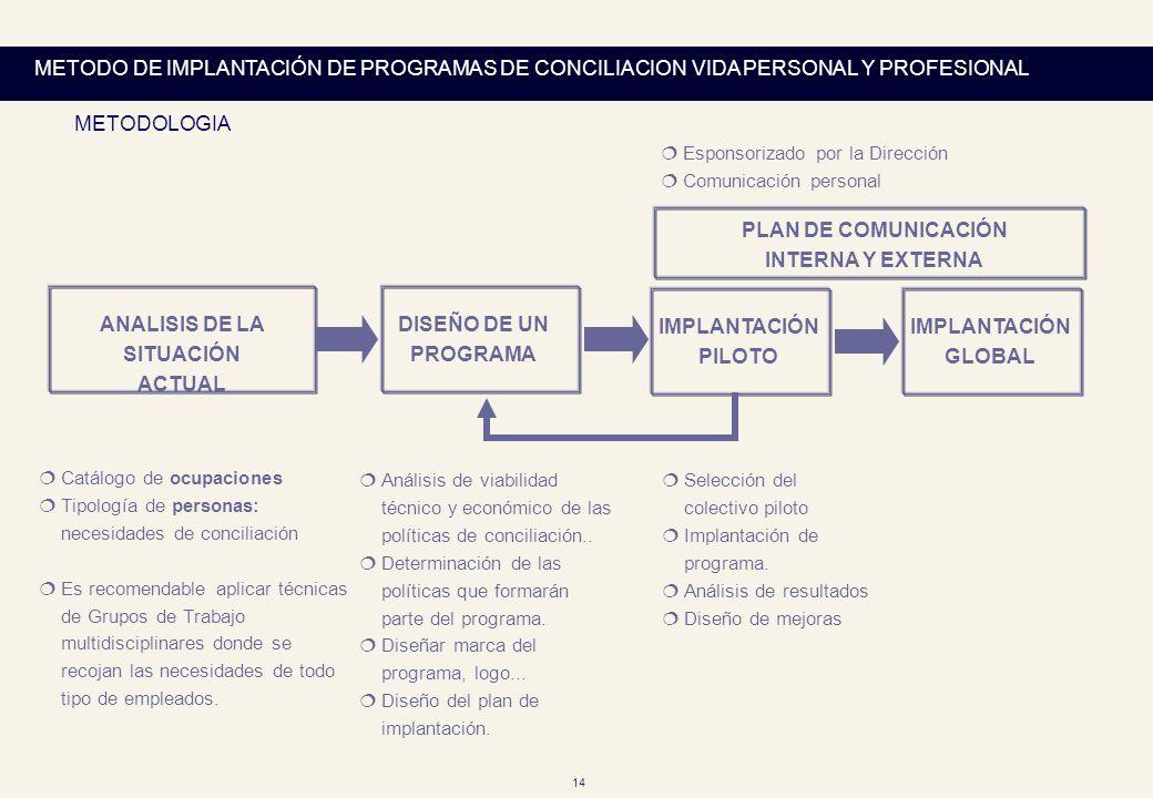 14 METODO DE IMPLANTACIÓN DE PROGRAMAS DE CONCILIACION VIDA PERSONAL Y PROFESIONAL METODOLOGIA ANALISIS DE LA SITUACIÓN ACTUAL Catálogo de ocupaciones