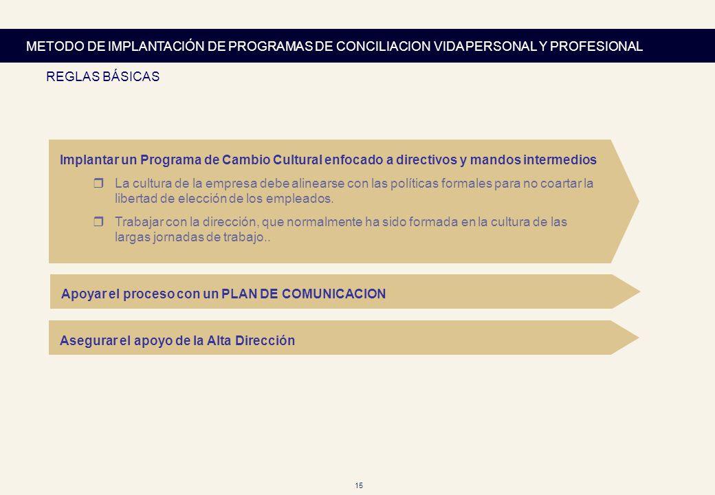 15 METODO DE IMPLANTACIÓN DE PROGRAMAS DE CONCILIACION VIDA PERSONAL Y PROFESIONAL REGLAS BÁSICAS VODAFONE Implantar un Programa de Cambio Cultural en