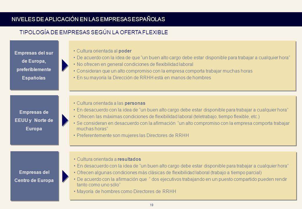 19 NIVELES DE APLICACIÓN EN LAS EMPRESAS ESPAÑOLAS Empresas del sur de Europa, preferiblemente Españolas Cultura orientada al poder De acuerdo con la