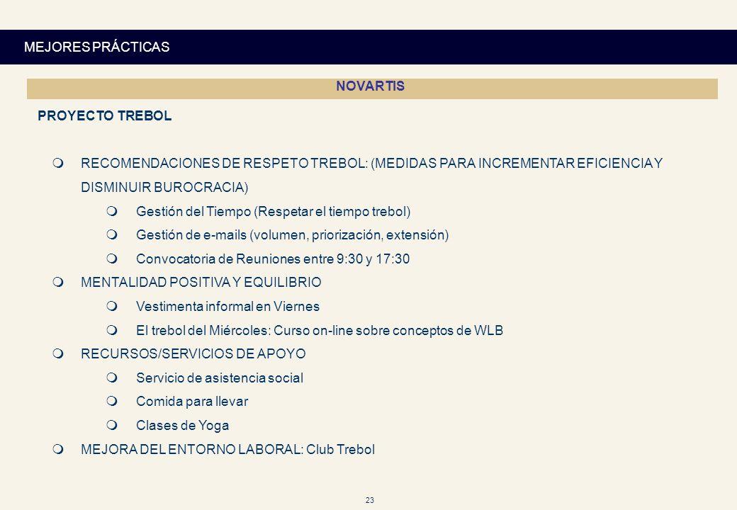 23 NOVARTIS PROYECTO TREBOL RECOMENDACIONES DE RESPETO TREBOL: (MEDIDAS PARA INCREMENTAR EFICIENCIA Y DISMINUIR BUROCRACIA) Gestión del Tiempo (Respet
