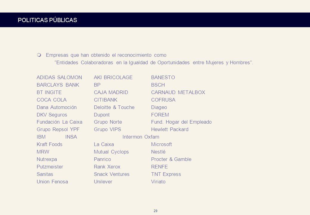 29 POLITICAS PÚBLICAS mEmpresas que han obtenido el reconocimiento como Entidades Colaboradoras en la Igualdad de Oportunidades entre Mujeres y Hombre