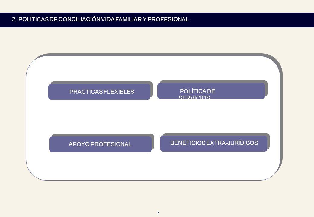 5 2. POLÍTICAS DE CONCILIACIÓN VIDA FAMILIAR Y PROFESIONAL PRACTICAS FLEXIBLES POLÍTICA DE SERVICIOS APOYO PROFESIONAL BENEFICIOS EXTRA-JURÍDICOS