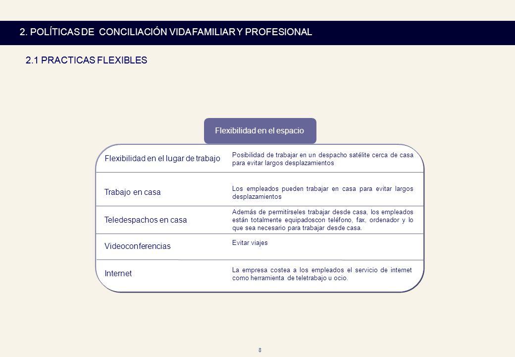 8 2. POLÍTICAS DE CONCILIACIÓN VIDA FAMILIAR Y PROFESIONAL 2.1 PRACTICAS FLEXIBLES Flexibilidad en el lugar de trabajo Posibilidad de trabajar en un d