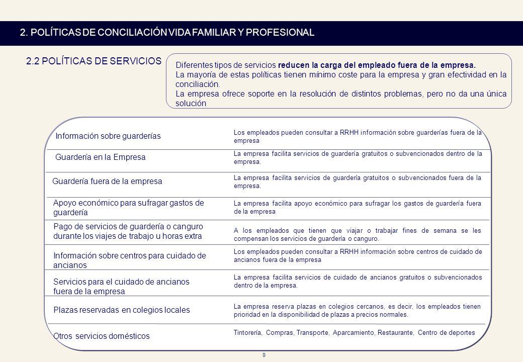 9 2. POLÍTICAS DE CONCILIACIÓN VIDA FAMILIAR Y PROFESIONAL 2.2 POLÍTICAS DE SERVICIOS Diferentes tipos de servicios reducen la carga del empleado fuer