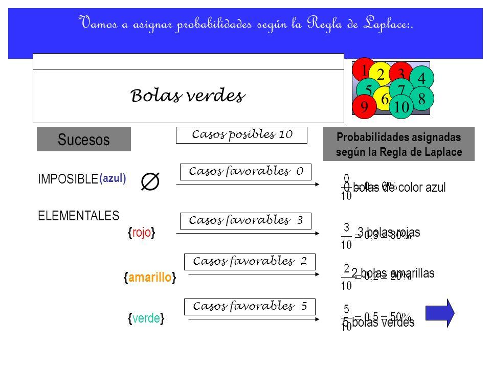 Experimento aleatorio: sacar una bola de esta urna y anotar su color Espacio muestral = { rojo, amarillo, verde } IMPOSIBLE ELEMENTALES { rojo } Vamos