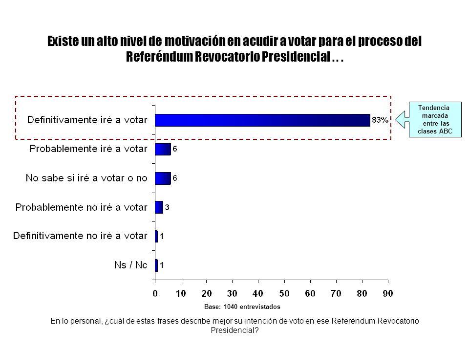 Existe un alto nivel de motivación en acudir a votar para el proceso del Referéndum Revocatorio Presidencial... En lo personal, ¿cuál de estas frases