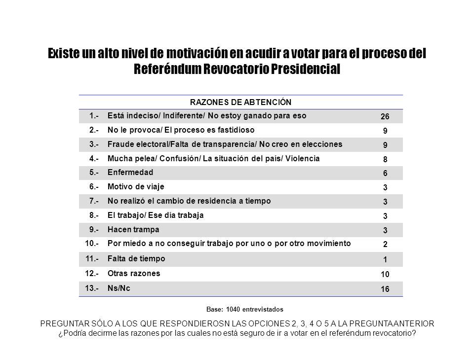 Existe un alto nivel de motivación en acudir a votar para el proceso del Referéndum Revocatorio Presidencial PREGUNTAR SÓLO A LOS QUE RESPONDIEROSN LA