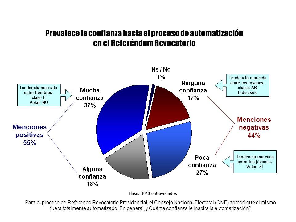 Prevalece la confianza hacia el proceso de automatización en el Referéndum Revocatorio Para el proceso de Referendo Revocatorio Presidencial, el Conse