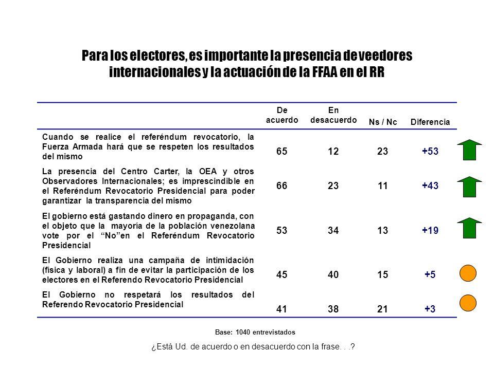 Para los electores, es importante la presencia de veedores internacionales y la actuación de la FFAA en el RR De acuerdo En desacuerdo Ns / NcDiferenc
