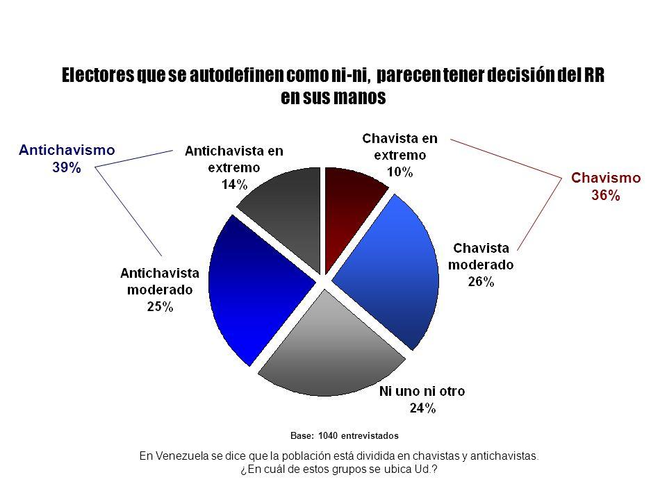 Electores que se autodefinen como ni-ni, parecen tener decisión del RR en sus manos En Venezuela se dice que la población está dividida en chavistas y