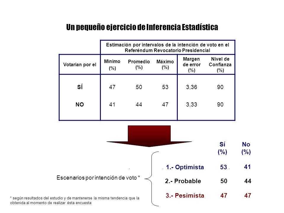 Estimación por intervalos de la intención de voto en el Referéndum Revocatorio Presidencial Votarían por el Mínimo (%) Promedio (%) Máximo (%) Margen