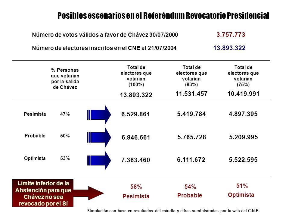 Simulación con base en resultados del estudio y cifras suministradas por la web del C.N.E. Número de electores inscritos en el CNE al 21/07/2004 13.89