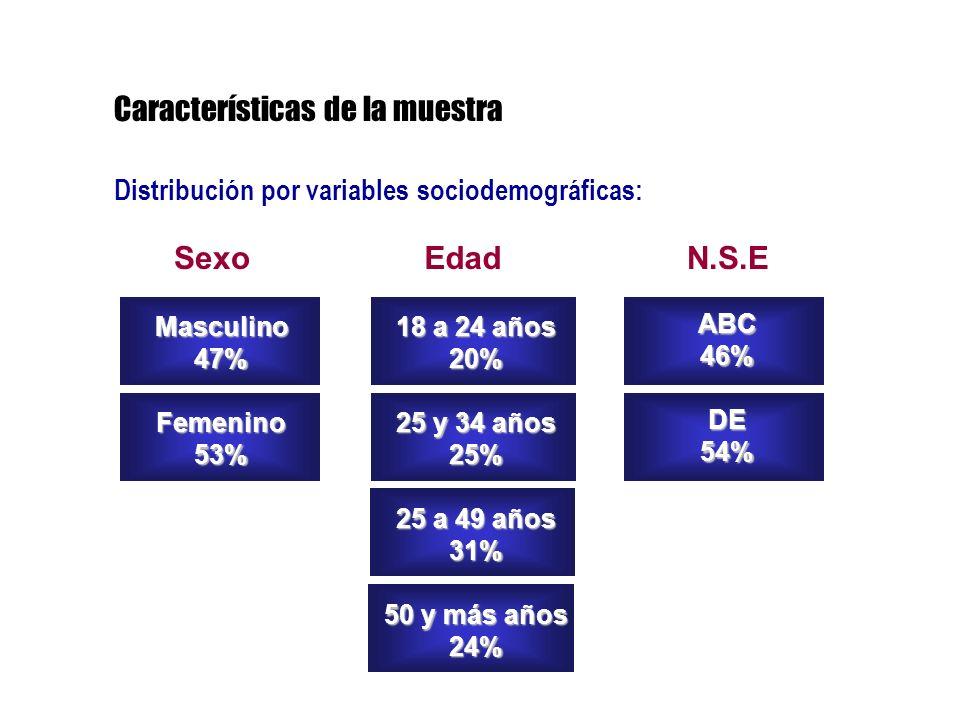 Distribución por variables sociodemográficas: SexoN.S.EEdad Masculino47%Femenino53% ABC46%DE54% 18 a 24 años 20% 25 y 34 años 25% 25 a 49 años 31% 50