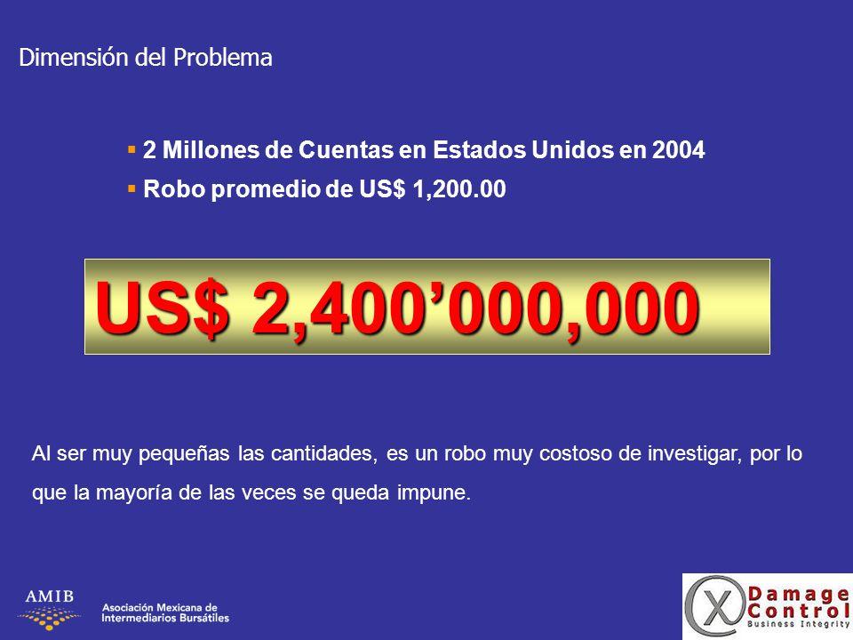 Dimensión del Problema 2 Millones de Cuentas en Estados Unidos en 2004 Robo promedio de US$ 1,200.00 US$ 2,400000,000 Al ser muy pequeñas las cantidad