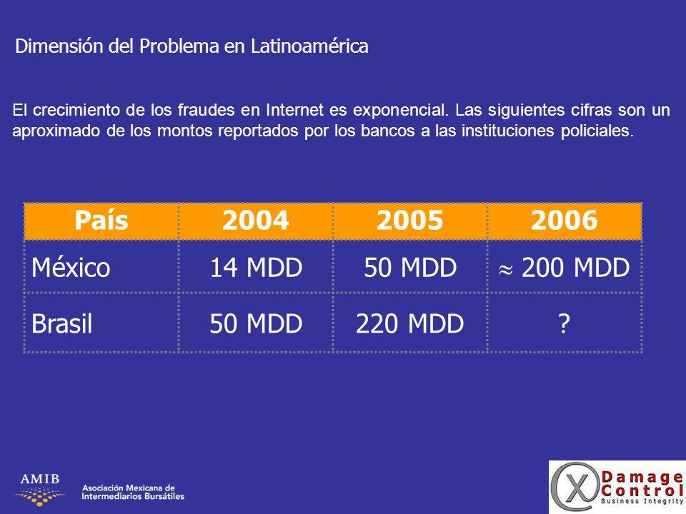 Dimensión del Problema en Latinoamérica País200420052006 México14 MDD50 MDD 200 MDD Brasil50 MDD220 MDD? El crecimiento de los fraudes en Internet es