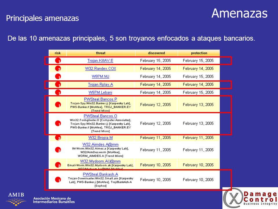 Amenazas Principales amenazas De las 10 amenazas principales, 5 son troyanos enfocados a ataques bancarios.