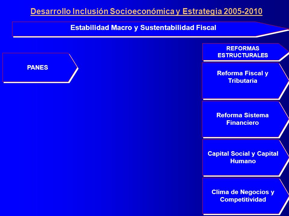 PANES Clima de Negocios y Competitividad Clima de Negocios y Competitividad Reforma Sistema Financiero Reforma Fiscal y Tributaria Reforma Fiscal y Tributaria Capital Social y Capital Humano Estabilidad Macro y Sustentabilidad Fiscal REFORMAS ESTRUCTURALES Desarrollo Inclusión Socioeconómica y Estrategia 2005-2010