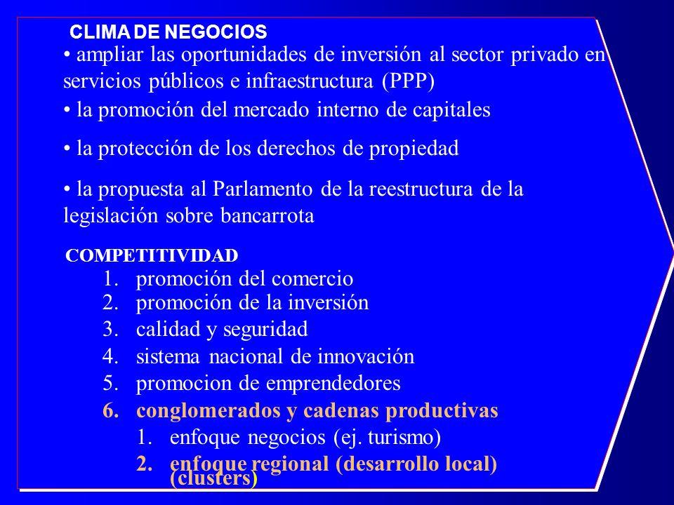 COMPETITIVIDAD 1.promoción del comercio 2.promoción de la inversión 3.calidad y seguridad 4.sistema nacional de innovación 5.promocion de emprendedore