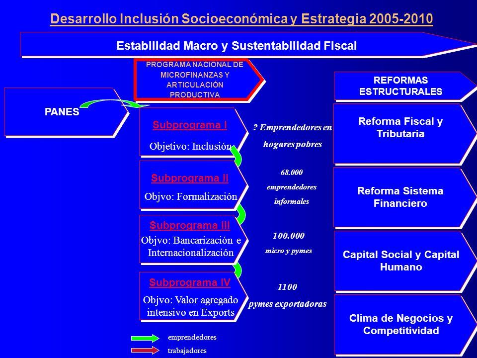PANES Subprograma I Clima de Negocios y Competitividad emprendedores trabajadores Reforma Sistema Financiero Reforma Fiscal y Tributaria Capital Socia
