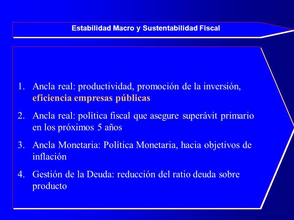 Estabilidad Macro y Sustentabilidad Fiscal 1.Ancla real: productividad, promoción de la inversión, eficiencia empresas públicas 2.Ancla real: política fiscal que asegure superávit primario en los próximos 5 años 3.Ancla Monetaria: Política Monetaria, hacia objetivos de inflación 4.Gestión de la Deuda: reducción del ratio deuda sobre producto