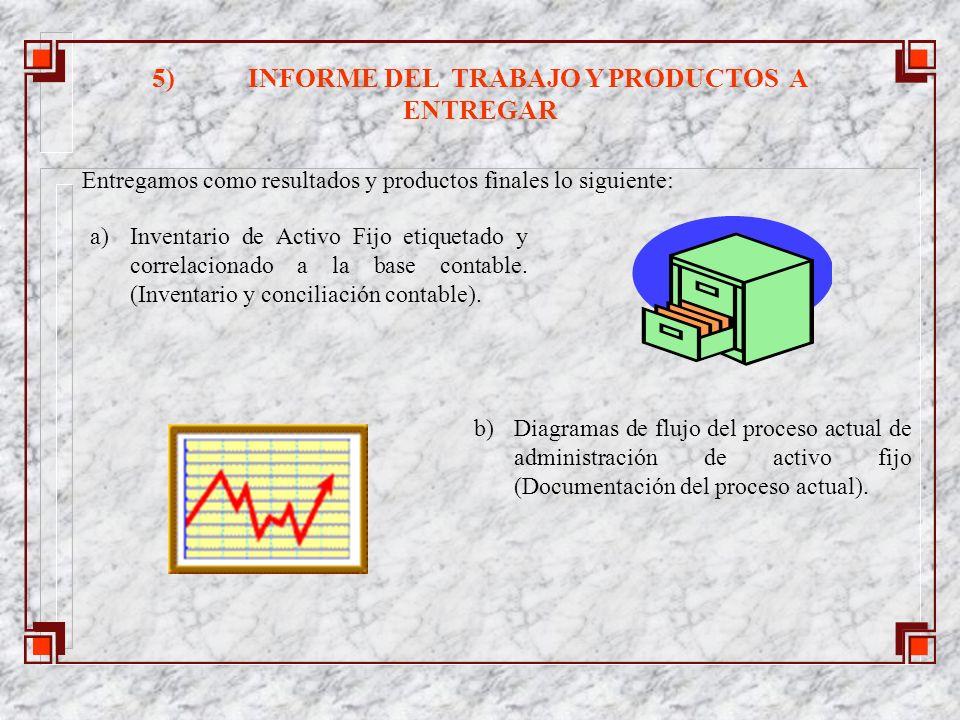 5)INFORME DEL TRABAJO Y PRODUCTOS A ENTREGAR Entregamos como resultados y productos finales lo siguiente: a)Inventario de Activo Fijo etiquetado y correlacionado a la base contable.