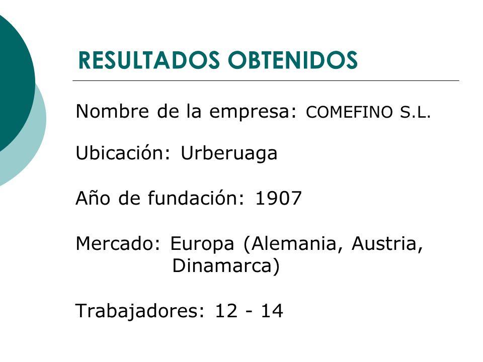 RESULTADOS OBTENIDOS Nombre de la empresa: COMEFINO S.L. Ubicación: Urberuaga Año de fundación: 1907 Mercado: Europa (Alemania, Austria, Dinamarca) Tr