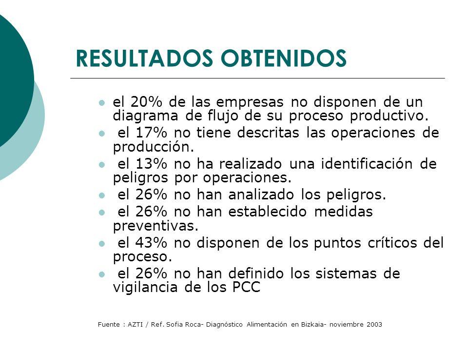 RESULTADOS OBTENIDOS el 20% de las empresas no disponen de un diagrama de flujo de su proceso productivo. el 17% no tiene descritas las operaciones de