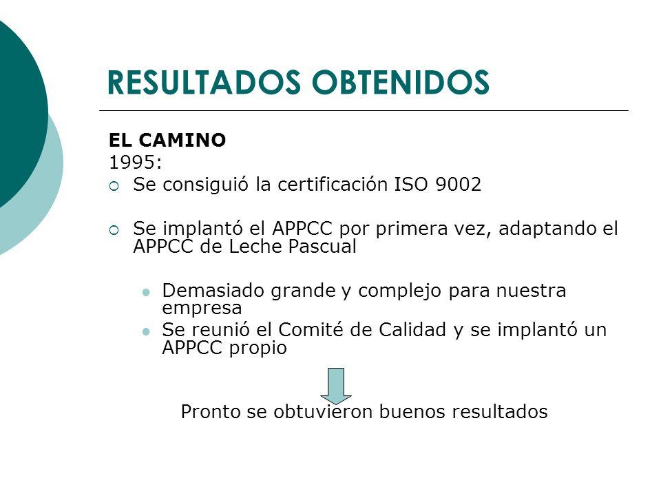 RESULTADOS OBTENIDOS EL CAMINO 1995: Se consiguió la certificación ISO 9002 Se implantó el APPCC por primera vez, adaptando el APPCC de Leche Pascual Demasiado grande y complejo para nuestra empresa Se reunió el Comité de Calidad y se implantó un APPCC propio Pronto se obtuvieron buenos resultados