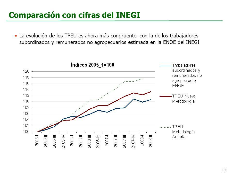 Comparación con cifras del INEGI La evolución de los TPEU es ahora más congruente con la de los trabajadores subordinados y remunerados no agropecuarios estimada en la ENOE del INEGI 12