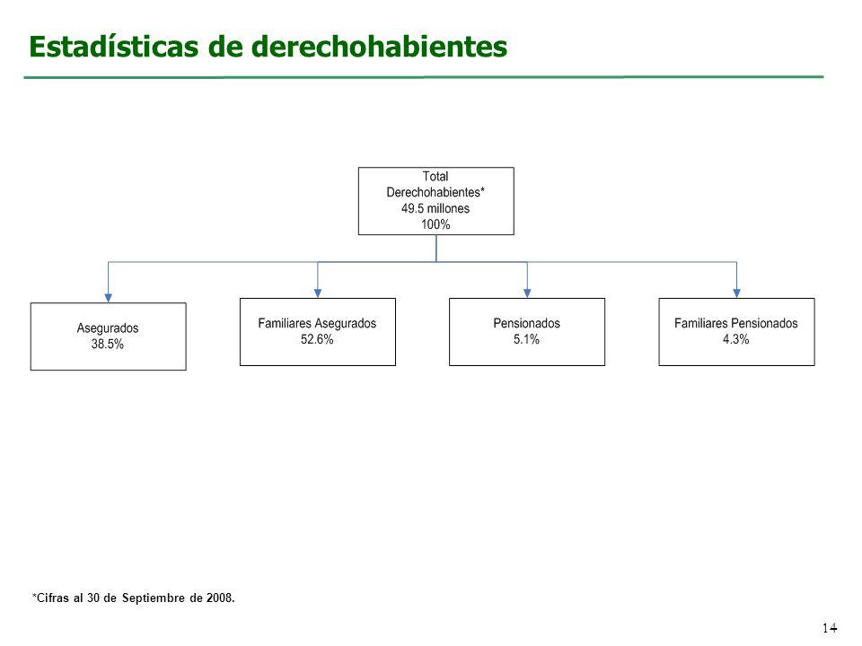 Estadísticas de derechohabientes 14 *Cifras al 30 de Septiembre de 2008.