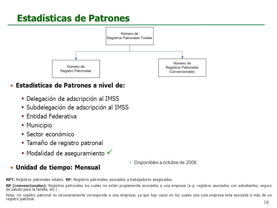 Estadísticas de Patrones RPT: Registros patronales totales.