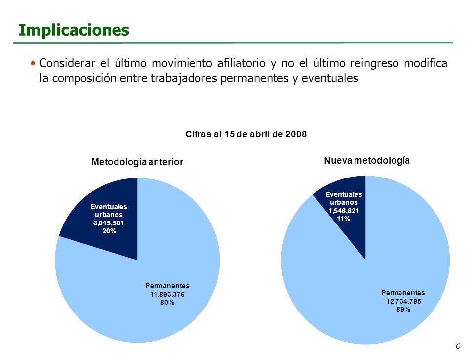 Implicaciones Considerar el último movimiento afiliatorio y no el último reingreso modifica la composición entre trabajadores permanentes y eventuales 6 Cifras al 15 de abril de 2008 Metodología anterior Nueva metodología