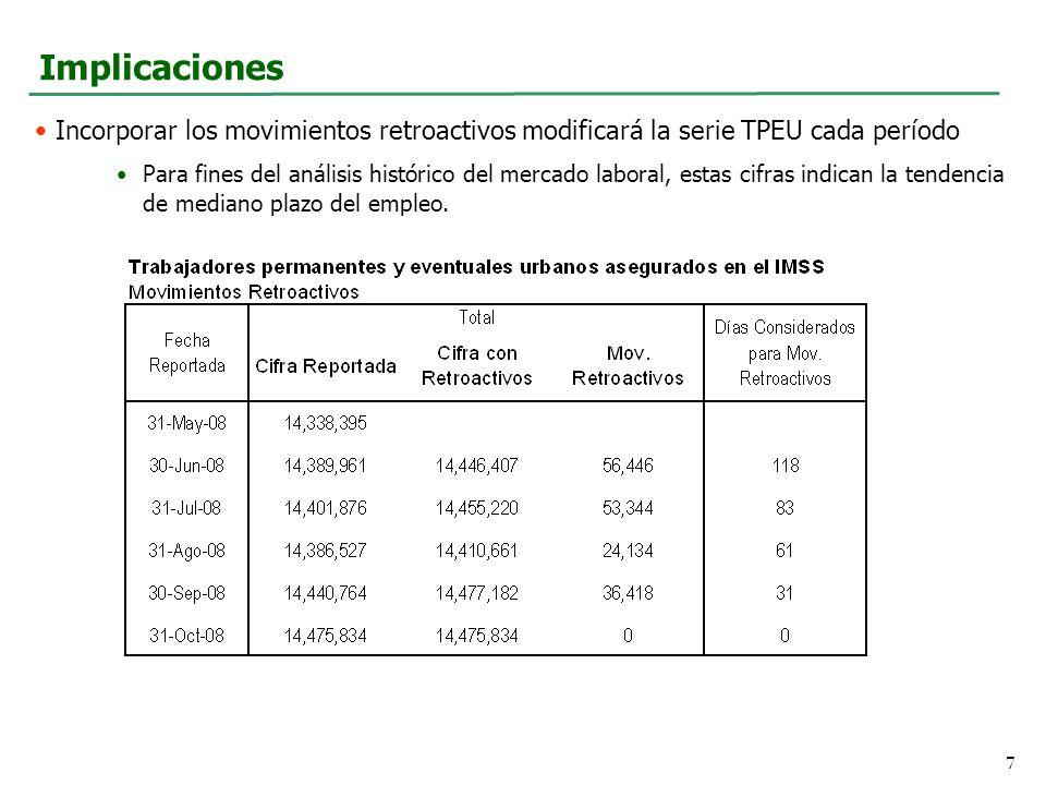 Implicaciones Incorporar los movimientos retroactivos modificará la serie TPEU cada período Para fines del análisis histórico del mercado laboral, estas cifras indican la tendencia de mediano plazo del empleo.