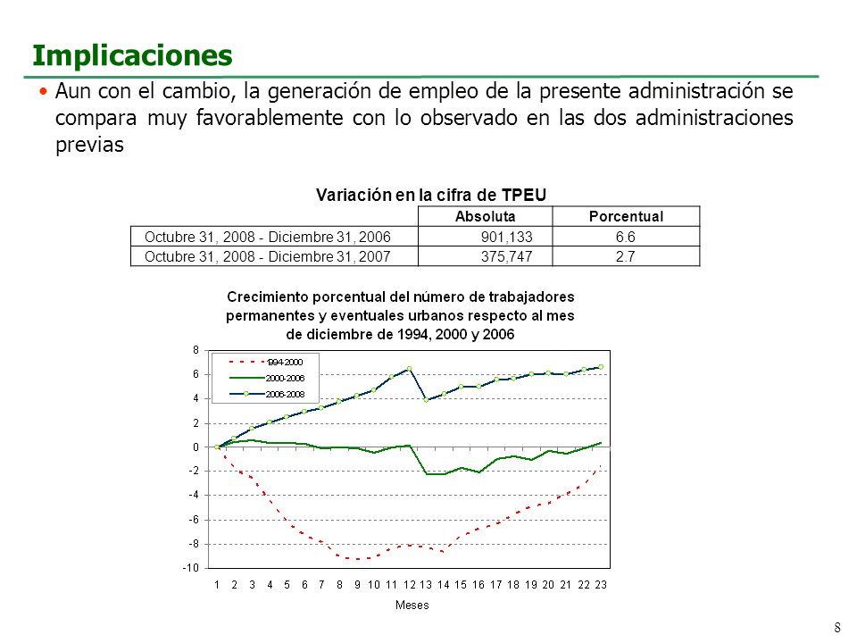 Implicaciones Aun con el cambio, la generación de empleo de la presente administración se compara muy favorablemente con lo observado en las dos administraciones previas 8 AbsolutaPorcentual Octubre 31, 2008 - Diciembre 31, 2006901,1336.6 Octubre 31, 2008 - Diciembre 31, 2007375,7472.7 Variación en la cifra de TPEU