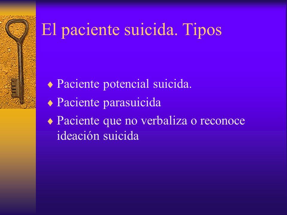Factores de Riesgo suicida Existencia de patologia de base Antecedentes suicidas Historia familiar de suicidos o trastornos afectivos Edad.