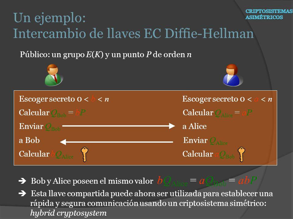 Público: un grupo E(K) y un punto P de orden n Bob y Alice poseen el mismo valor bQ Alice = aQ Bob = abP Esta llave compartida puede ahora ser utiliza