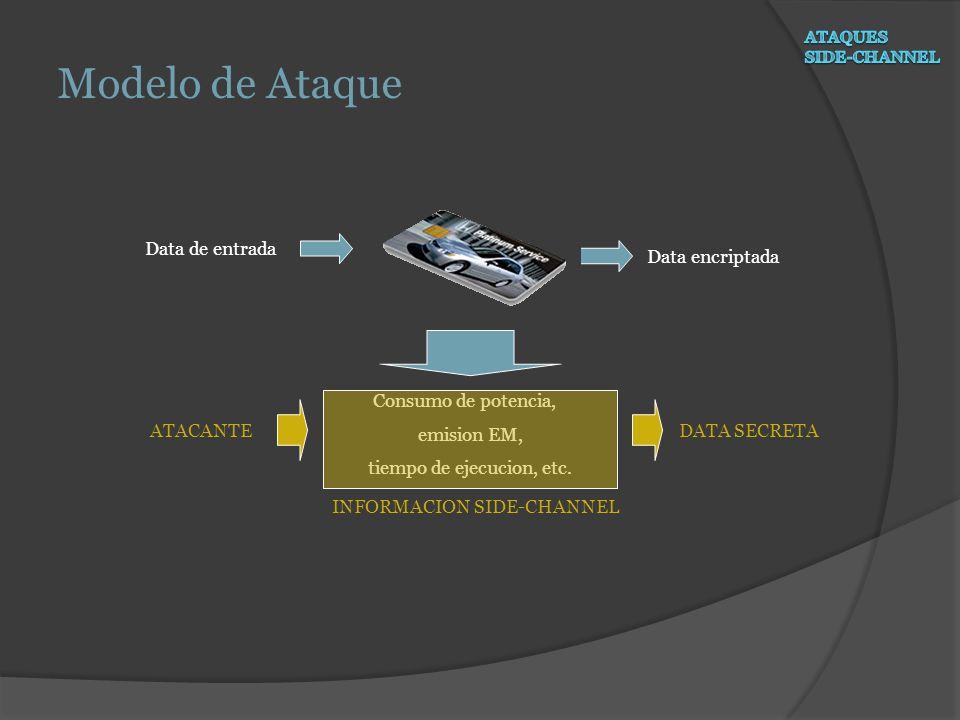 Modelo de Ataque Consumo de potencia, emision EM, tiempo de ejecucion, etc. INFORMACION SIDE-CHANNEL Data de entrada Data encriptada ATACANTEDATA SECR