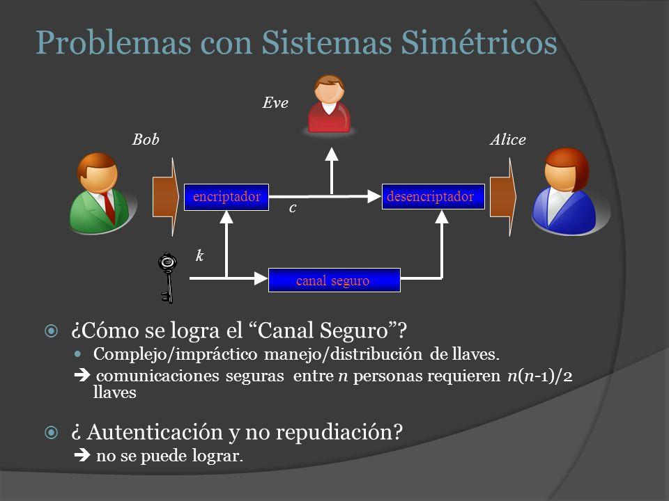 Problemas con Sistemas Simétricos ¿Cómo se logra el Canal Seguro? Complejo/impráctico manejo/distribución de llaves. comunicaciones seguras entre n pe