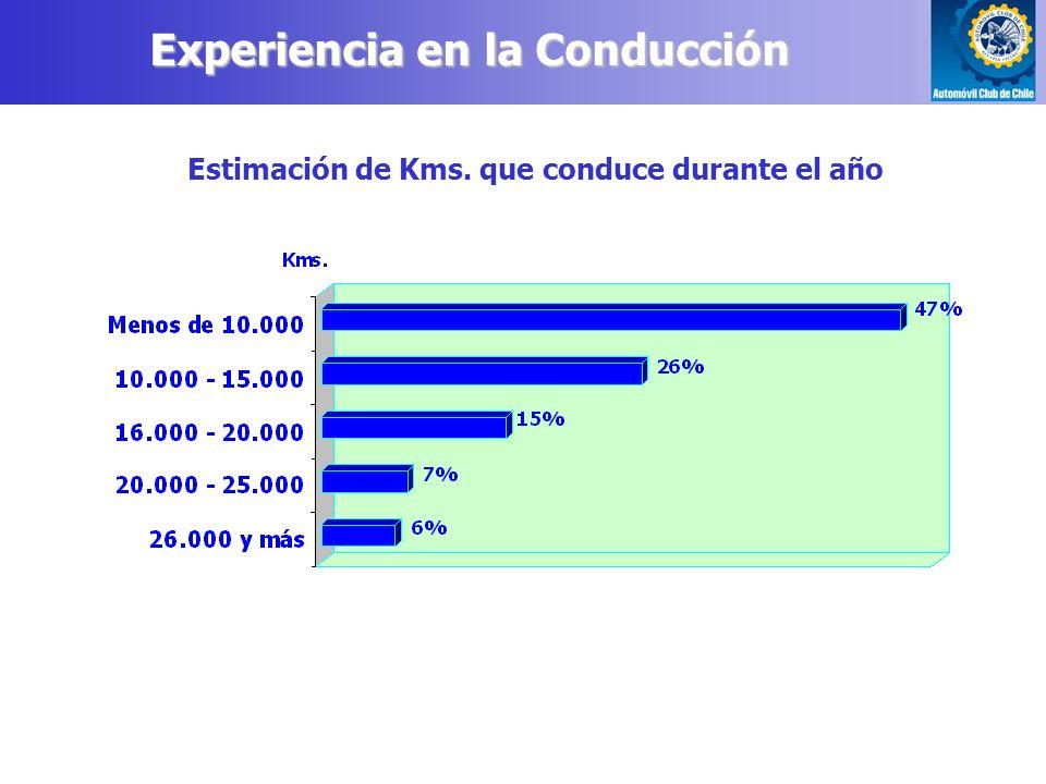 Estimación de Kms. que conduce durante el año