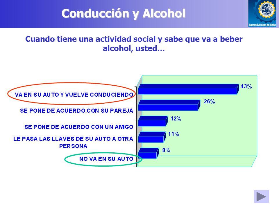 Conducción y Alcohol Cuando tiene una actividad social y sabe que va a beber alcohol, usted…