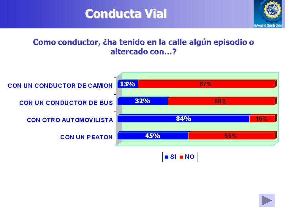 Conducta Vial Como conductor, ¿ha tenido en la calle algún episodio o altercado con…?