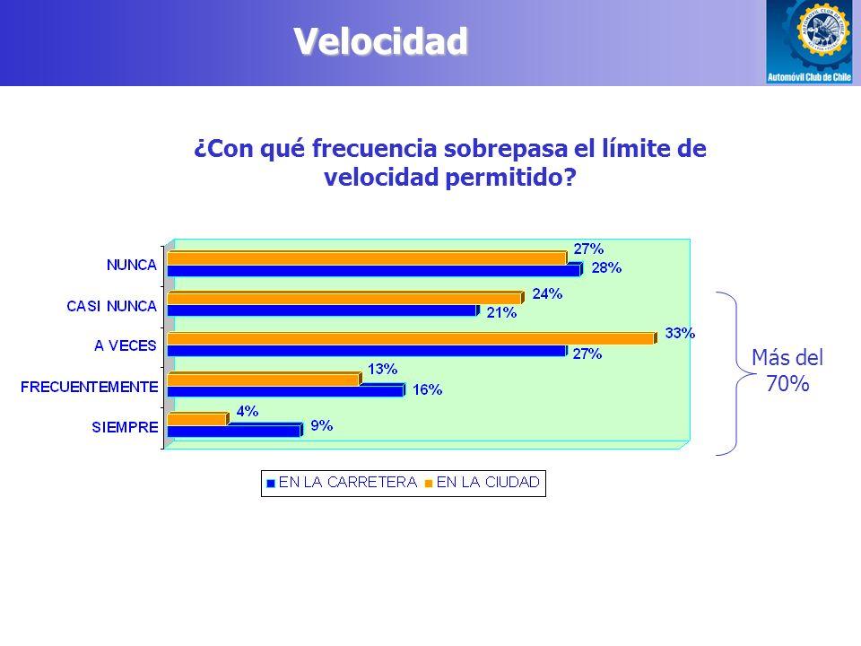 Más del 70% Velocidad ¿Con qué frecuencia sobrepasa el límite de velocidad permitido