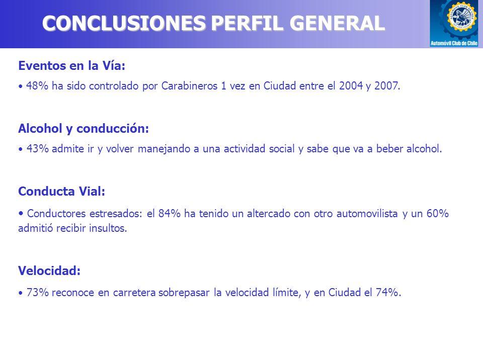 CONCLUSIONES PERFIL GENERAL Eventos en la Vía: 48% ha sido controlado por Carabineros 1 vez en Ciudad entre el 2004 y 2007.