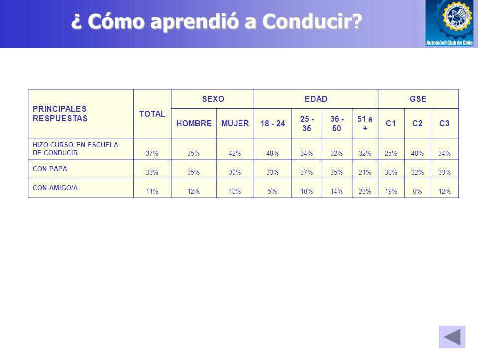 PRINCIPALES RESPUESTAS TOTAL SEXOEDADGSE HOMBREMUJER18 - 24 25 - 35 36 - 50 51 a + C1C2C3 HIZO CURSO EN ESCUELA DE CONDUCIR37%35%42%48%34%32% 25%48%34% CON PAPA 33%35%30%33%37%35%21%36%32%33% CON AMIGO/A 11%12%10%5%10%14%23%19%6%12% ¿ Cómo aprendió a Conducir?